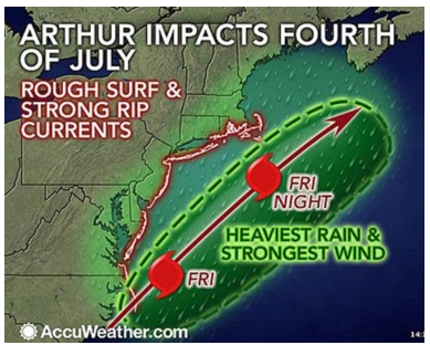 accuweather arthur