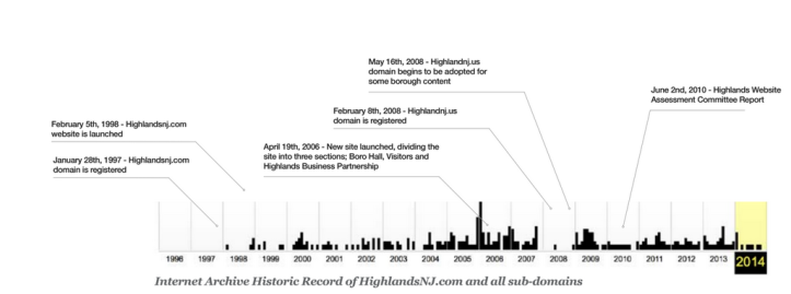evolution of Highlands web site
