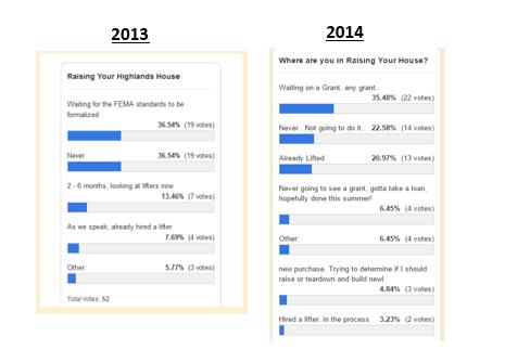 house raising survey