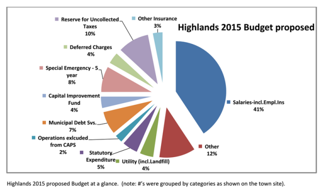 highlands budget 2015